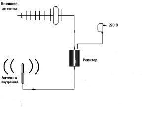 Схема работы CDMA репитера