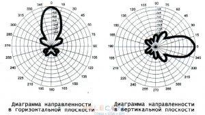 График диаграммы направленности CDMA антенны